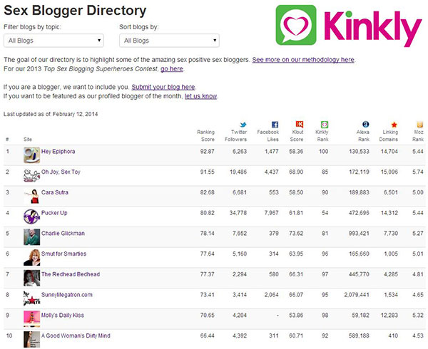 Cara Sutra's Awards Kinkly top 100 sex bloggers directory