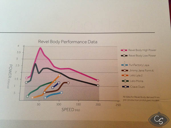 Revel Body comparisons