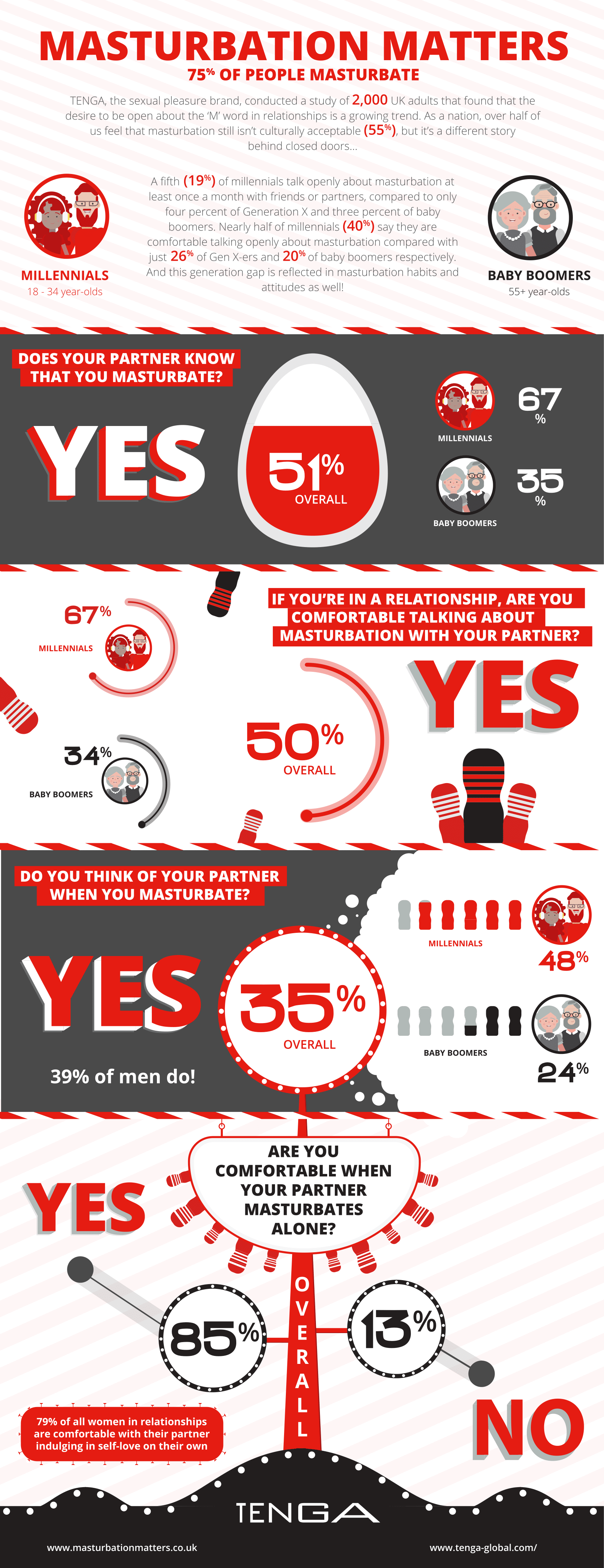 TENGA Survey Shows 85% Of Us Are Happy With Our Partner's masturbation habits