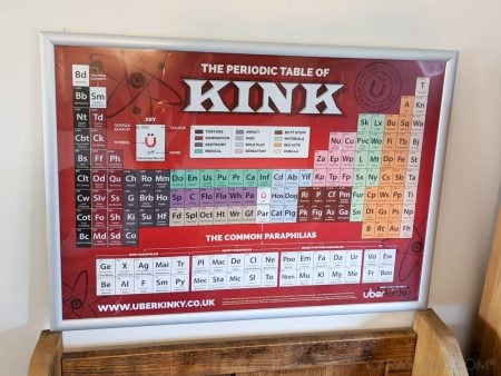Handy List of BDSM Fetishes and Kinks - UberKinky Periodic Table of Kink